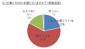 q1-%e4%bb%95%e4%ba%8b%e3%81%ab%e3%82%84%e3%82%8a%e3%81%8c%e3%81%84%e3%82%92%e6%84%9f%e3%81%98%e3%81%a6%e3%81%84%e3%81%be%e3%81%99%e3%81%8b%ef%bc%9f%ef%bc%88%e5%8d%98%e6%95%b0%e5%9b%9e%e7%ad%94