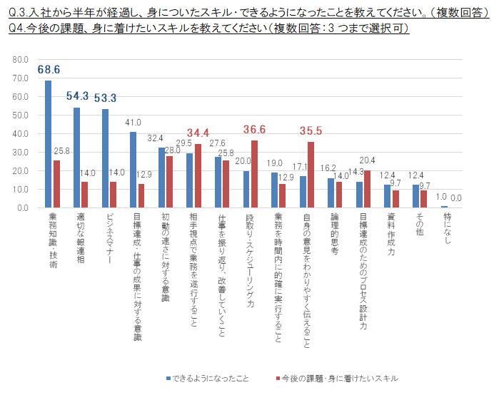 q-3-%e5%85%a5%e7%a4%be%e3%81%8b%e3%82%89%e5%8d%8a%e5%b9%b4%e3%81%8c%e7%b5%8c%e9%81%8e%e3%81%97%e3%80%81%e8%ba%ab%e3%81%ab%e3%81%a4%e3%81%84%e3%81%9f%e3%82%b9%e3%82%ad%e3%83%ab%e3%83%bb%e3%81%a7