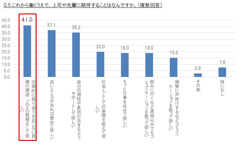q-5-%e3%81%93%e3%82%8c%e3%81%8b%e3%82%89%e5%83%8d%e3%81%8f%e3%81%86%e3%81%88%e3%81%a7%e3%80%81%e4%b8%8a%e5%8f%b8%e3%82%84%e5%85%88%e8%bc%a9%e3%81%ab%e6%9c%9f%e5%be%85%e3%81%99%e3%82%8b%e3%81%93